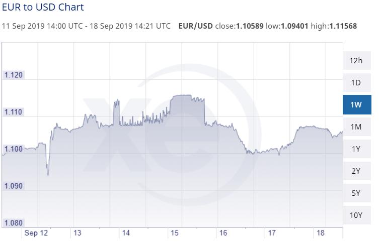 EUR USD 18 September 2019 1.10589