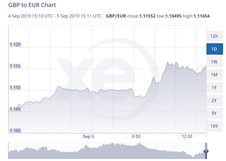 GBP EUR 4 Sep 2019 Close 1.11552