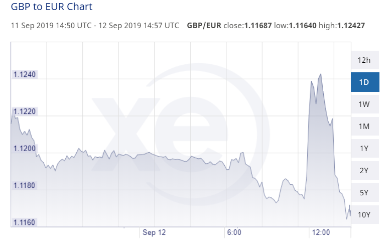 GBP EUR 12 September 2019 Close 1.11687