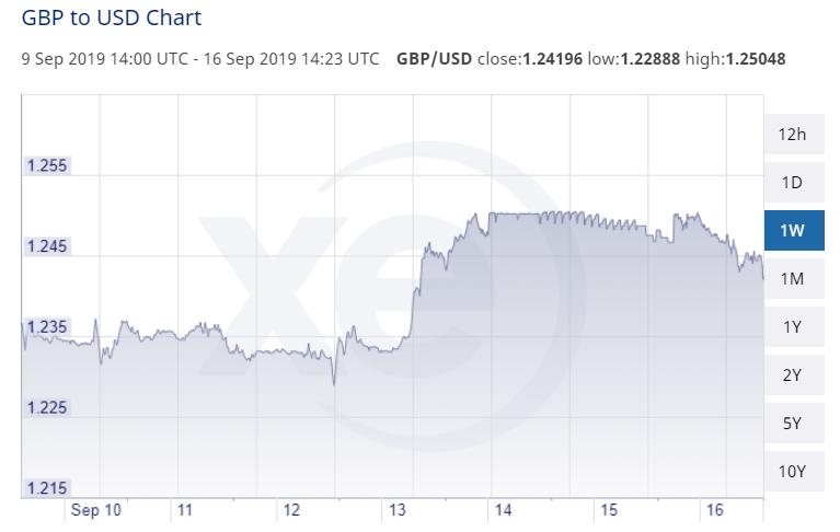 GBP USD 09 September 2019 Close 1.24196