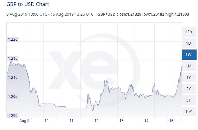 GBP USD 2019 08 15 Close 1.21329