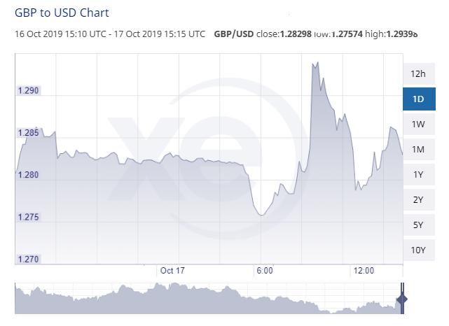 GBP USD Oct 17 Close 1.28298