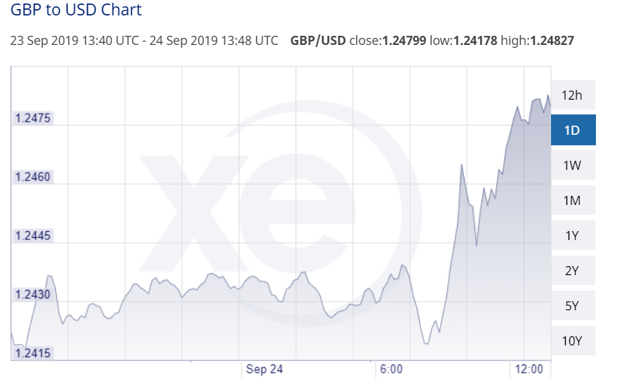 GBP USD 24 September 2019 Close 1.24799