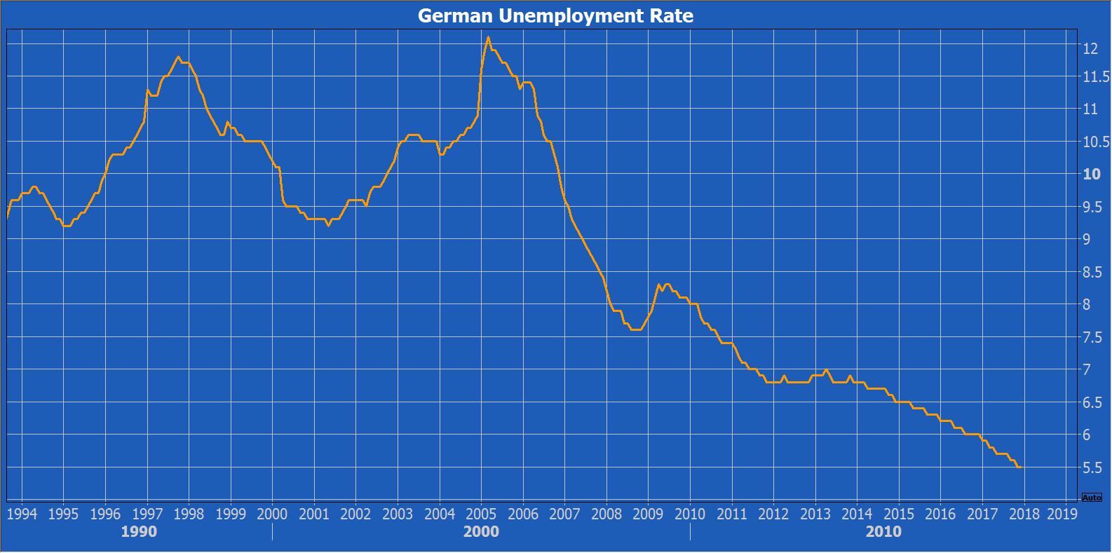unemployment analysis