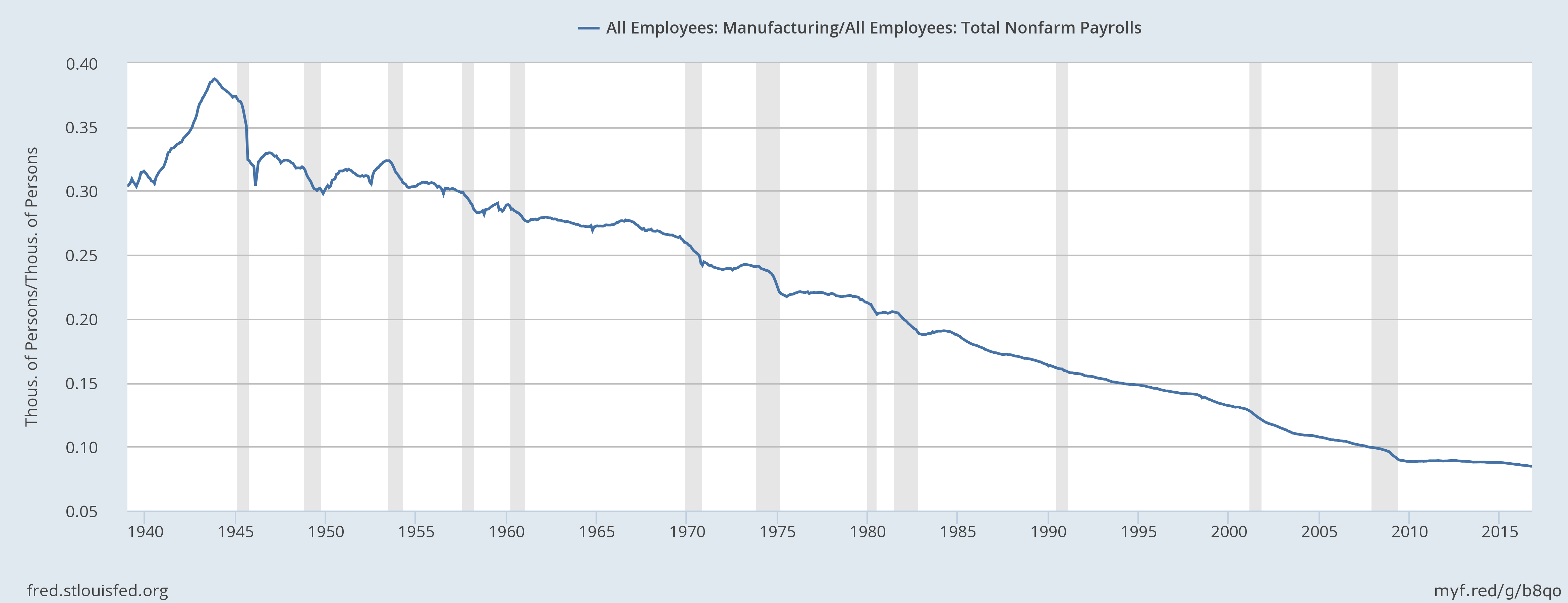 US Manufacturing Has Been Declining For Half A Century - Where is aspen