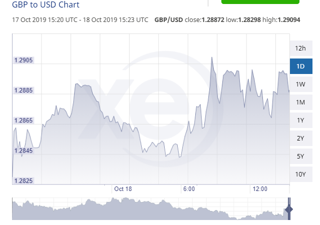 USD GBP 10 18 Close 1.28872