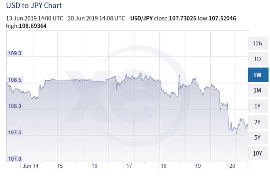 US Dollar Japanese Yen 06202019