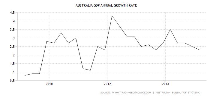 Economy of Australia Essay | Essay