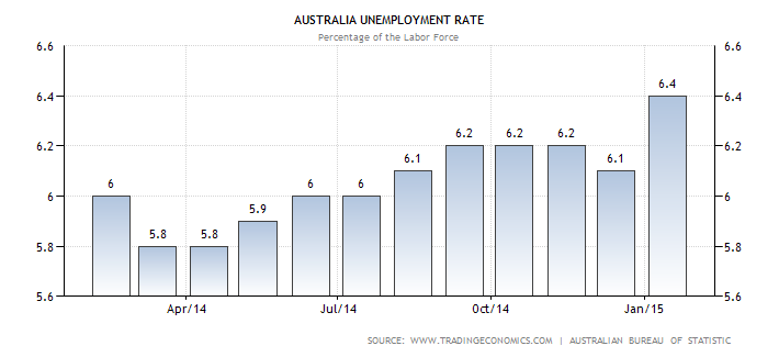 unemployment australia 311 economic data series with tags: australia, unemployment fred: download, graph, and track economic data.