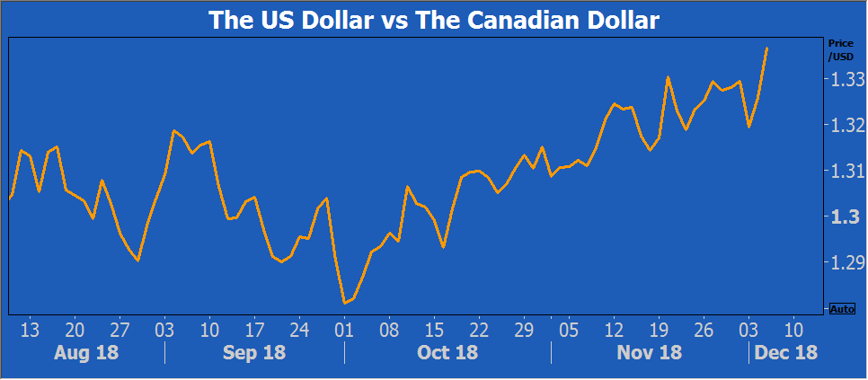 USD CAD 12_5_2018