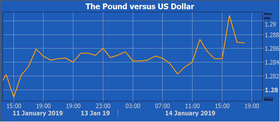 GBP USD 2019-01-14