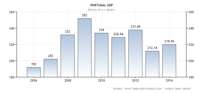 The failure of austerity in pictures portugal a picture is truly worth a thousand words especially in economics publicscrutiny Image collections