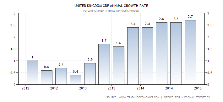 an analysis of gdp growth slower in 3q Your request for online training has been sent cbonds managers will be in touch with you shortly thank you .