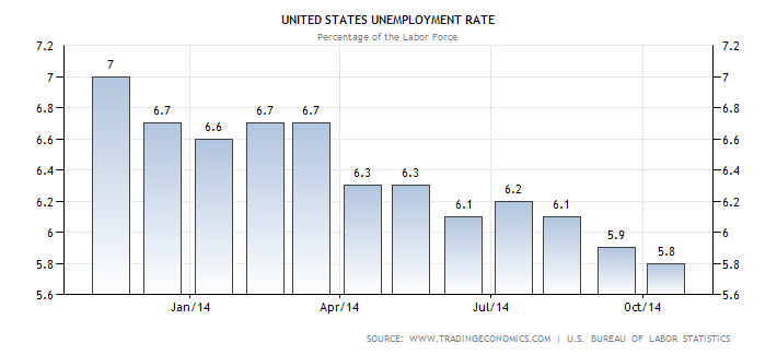 Unemployment in the United States