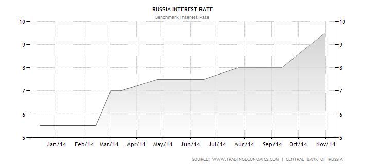Russian Increase Interest To 15